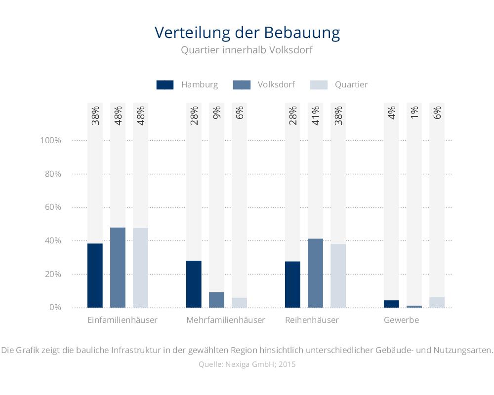 Verteilung der Bebauung Detailansicht Volksdorf