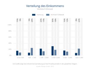 Einkommensverteilung Wohldorf-Ohlstedt