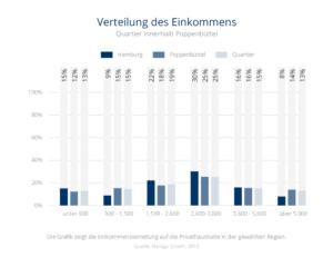 Einkommensverteilung Fuhlsbüttel