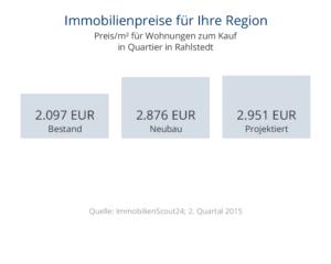 Immobilienpreise Rahlstedt für Wohnungen