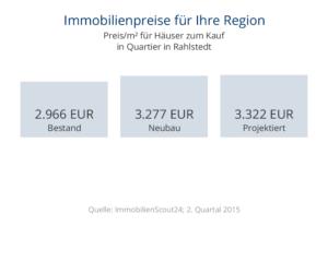 Immobilienpreise Rahlstedt für Häuser