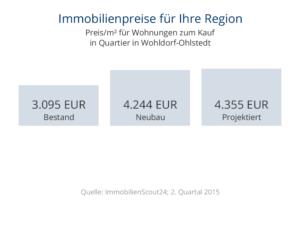 Immobilienpreise Wohldorf-Ohlstedt Wohnungen