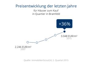 Immobilienpreisentwicklung Bramfeld Häuser