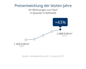 Immobilien Preisentwicklung Rahlstedt für Wohnungen