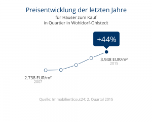 Preisentwicklung Wohldorf-Ohlstedt Häuser