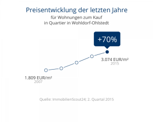 Preisentwicklung Wohldorf-Ohlstedt Wohnungen