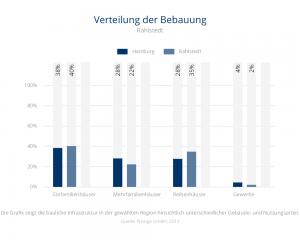 Verteilung der Bebauung Rahlstedt