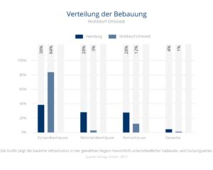 Verteilung der Bebauung Wohldorf-Ohlstedt