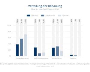 Verteilung der Bebauung Fuhlsbüttel
